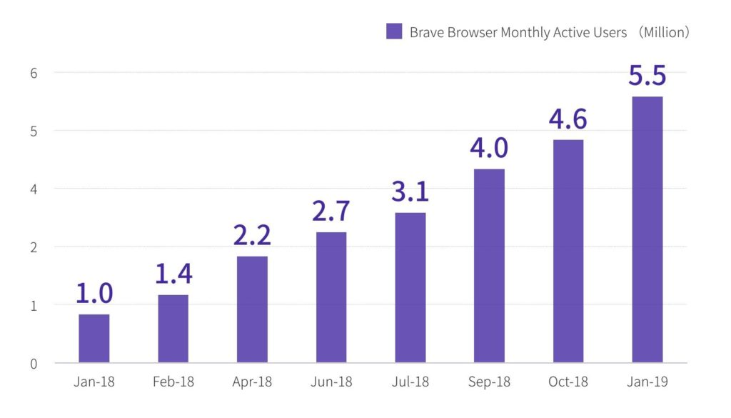 number of users on brave