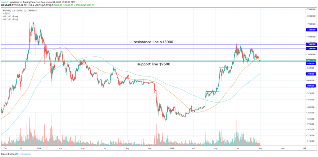 graph on the daily chart on bitcoin
