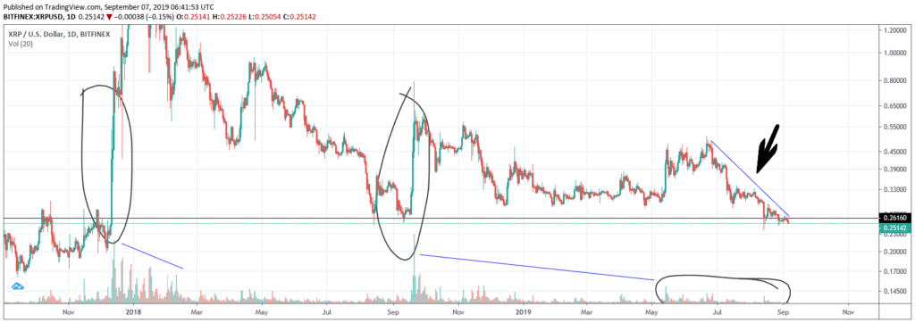 daily chart on ripple