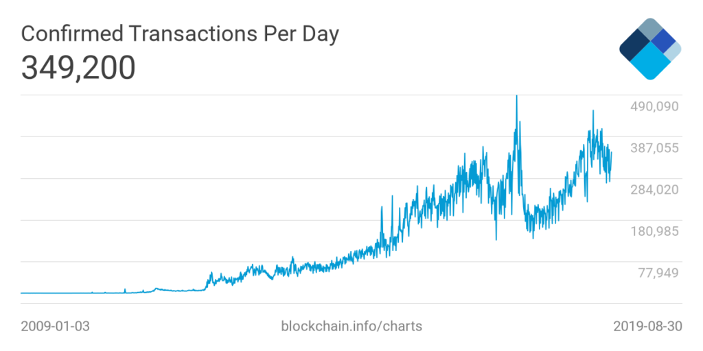 the increase in daily bitcoin transactions