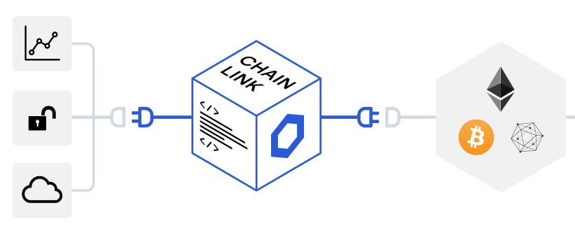 How Chainlink Cryptocurrency works