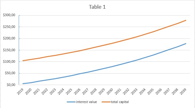 table 1 showing the compound interest