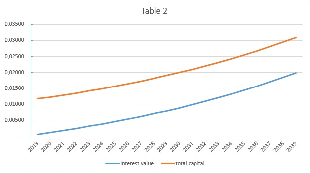 table 2 showing the compound interest in bitcoin