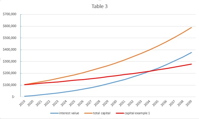 table 3 showing compound interest