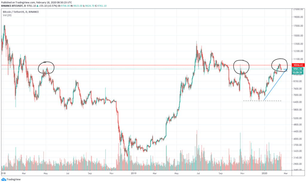 bitcoin chart on current levels February 2020