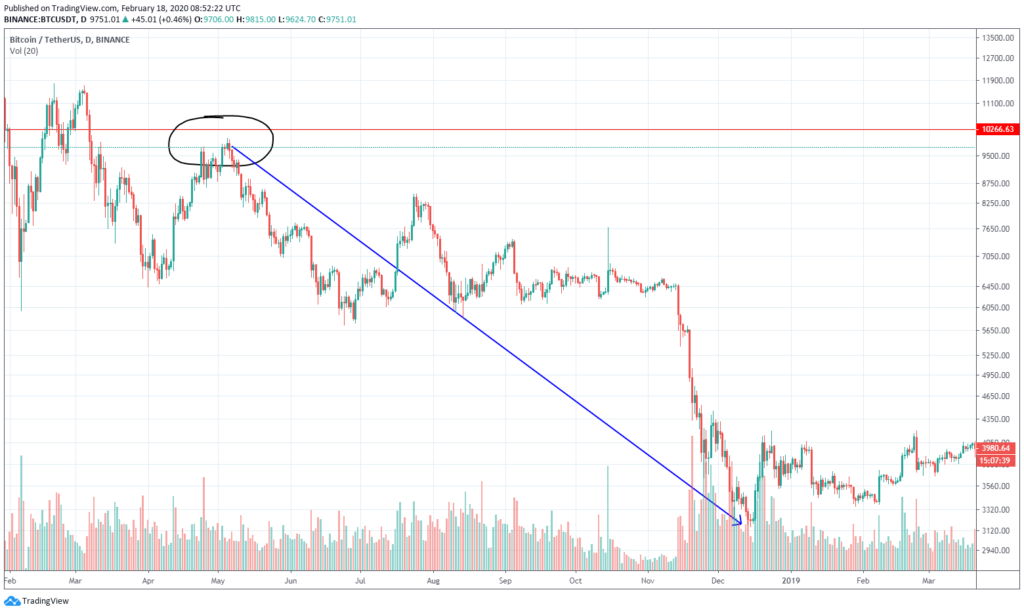 bitcoin chart on the end of 2018 correction