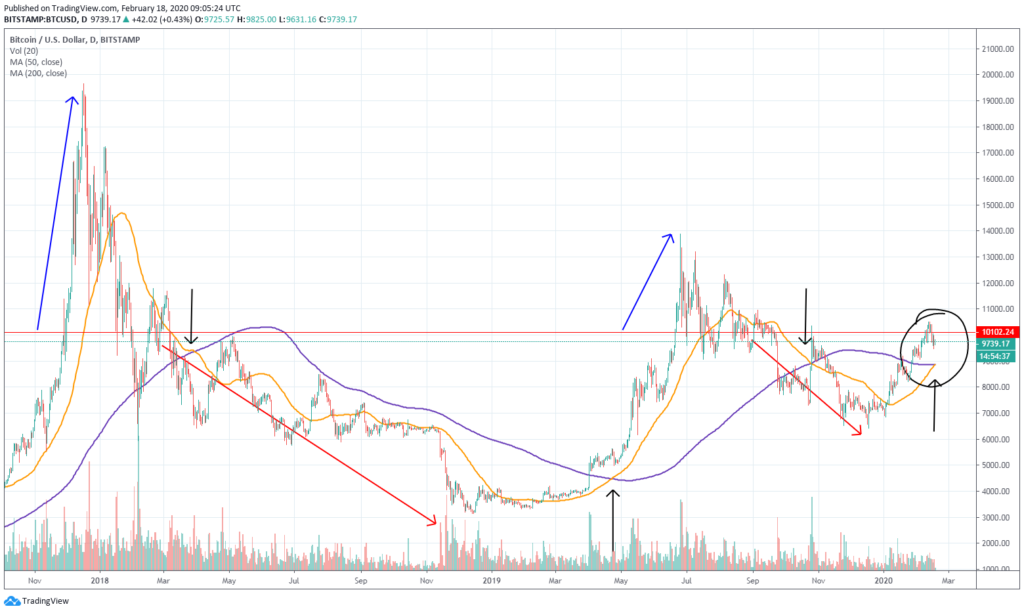 Bitcoin chart showing the intersection of two moving averages