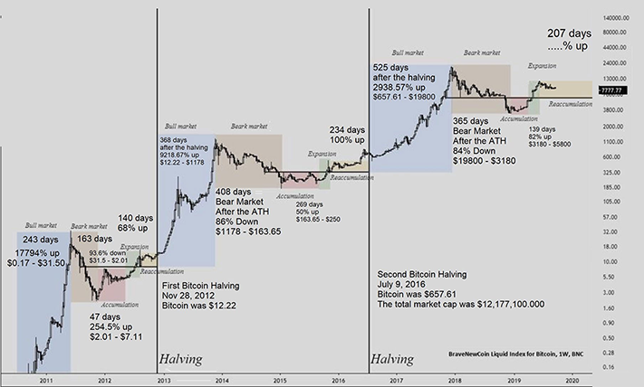 bitcoin chart depicting the halving event