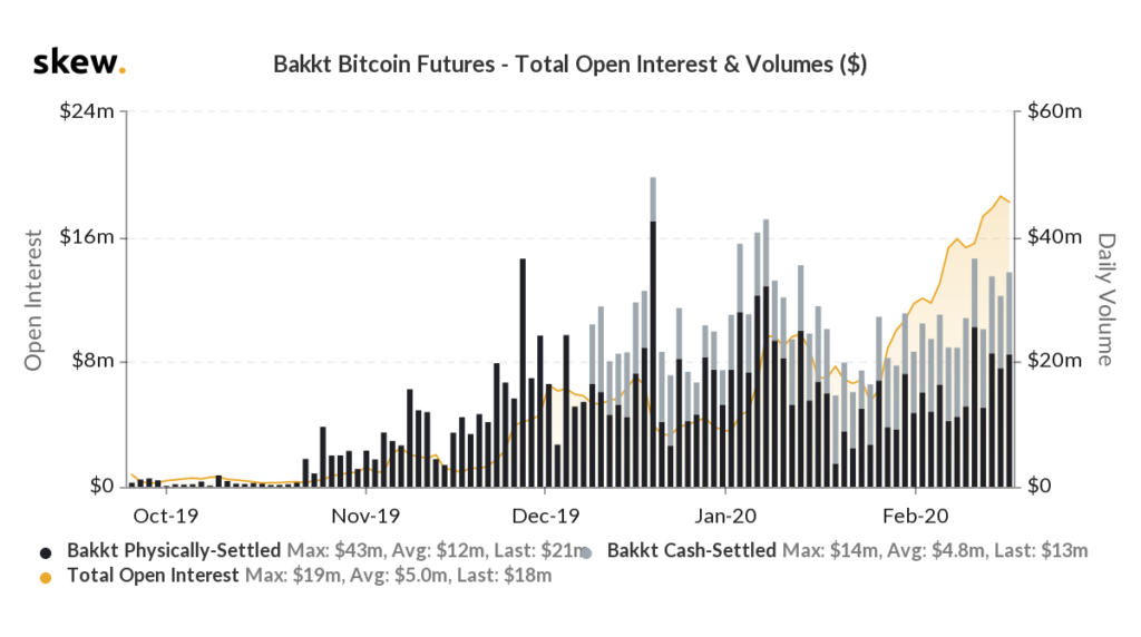 open interest on bitcoin futures contracts left by bakkt