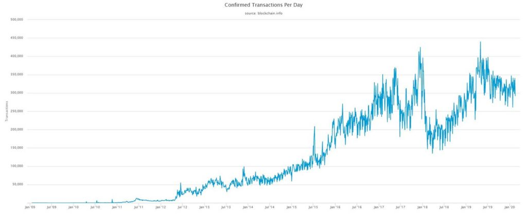 bitcoin chart on the numbers of transactions per day