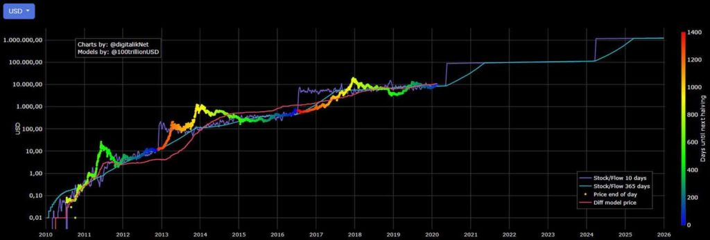 stock to flow chart on bitcoin, mid February 2020