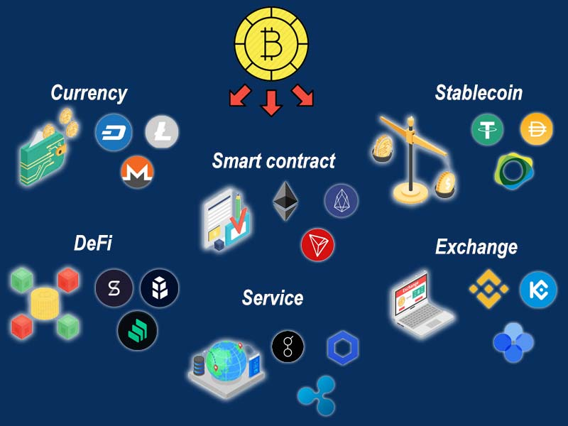 The various cryptocurrencies