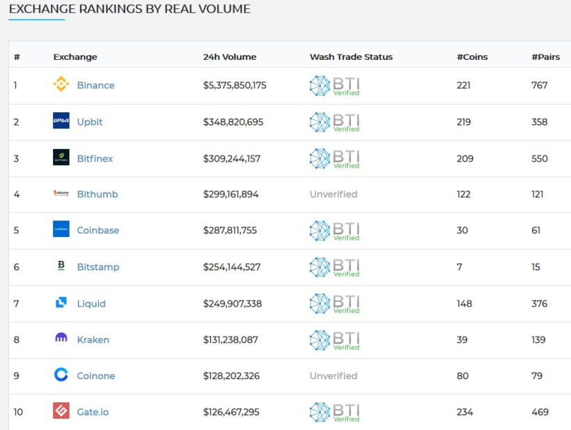 ranking of the best cryptocurrency exchanges by daily volumes