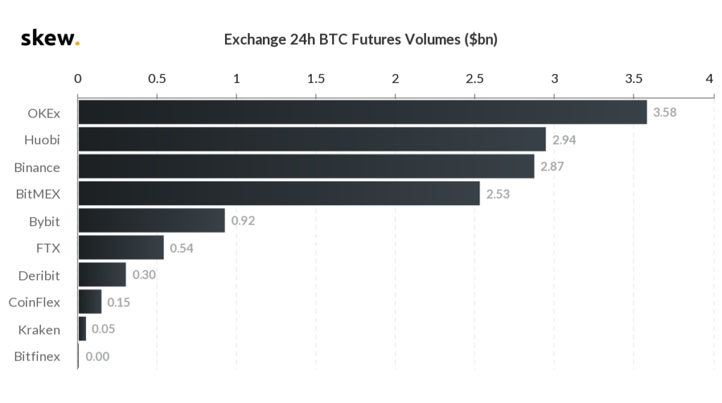 chart on the best exchanges for higher volumes in futures contracts